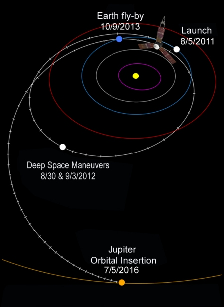 Juno's_interplanetary_trajectory